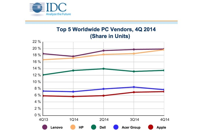 IDC-Top5-Worldwide-PC-Venders-2014Q4-2