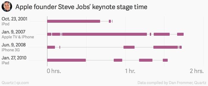 Apple-founder-Steve-Jobs-Keynote-stage-time