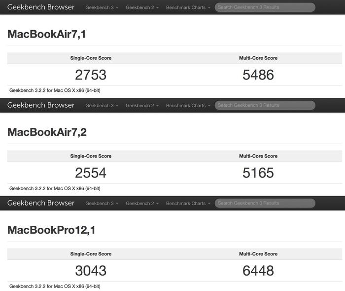 MacBookAir7d1-Pro12d1-GeekBench