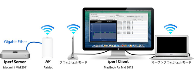 クラムシェルモード-WiFi-Speed