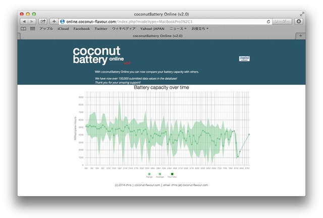 coconutBattery-Online