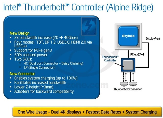 Next-Gen-Thunderbolt-Alpine_Ridge
