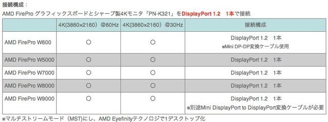 SHARP-PN-K321とAMD-FireProの動作検証