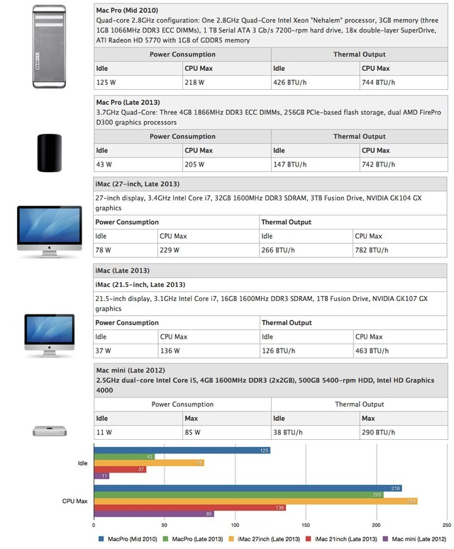 デスクトップMacの電力量2013