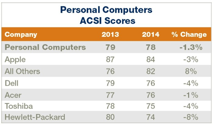 ACSI-Score-PC-Apple