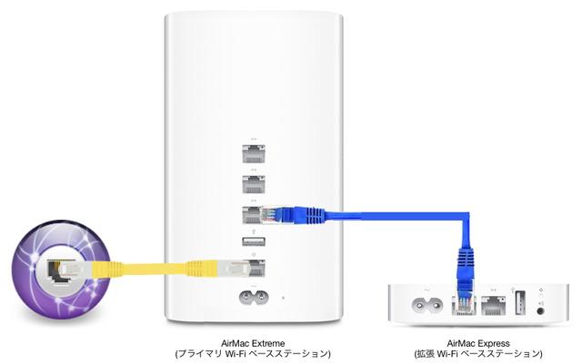AirMac-Extreme-and-Express-ローミングネットワーク-接続方法