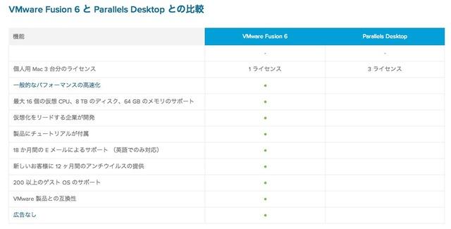 VMware FUSION 6とParallels Desktopとの違い