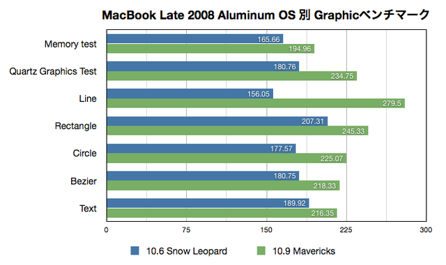 MacBook (13-inch, Aluminum, Late 2008)でのOS X 10.6 v.s. 10.9 Xbenchスコア