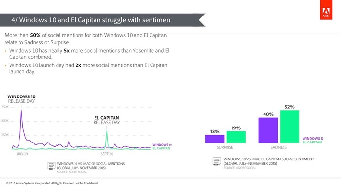 Adobe-Windows10-and-El-Capitan-Struggle