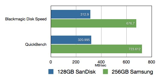 SanDisk-128GB-vs-Samsung-256GB-SSDの各ベンチマーク結果