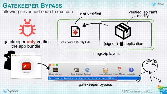 Gatekeeper-Bypass-allowing-unverified-code
