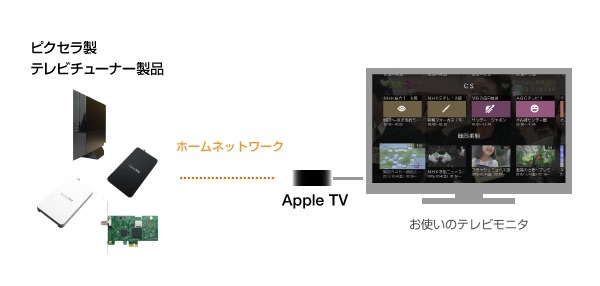 TV-over-IP-app-for-Apple-TV