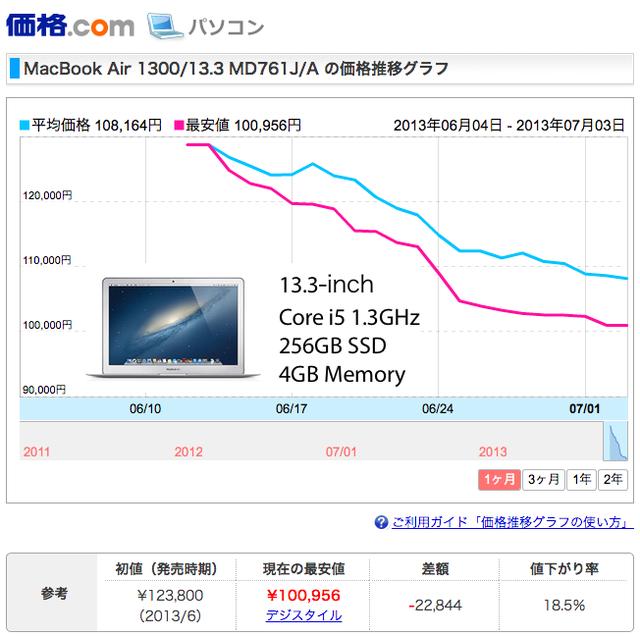 MacBook Air MD761J/Aの価格