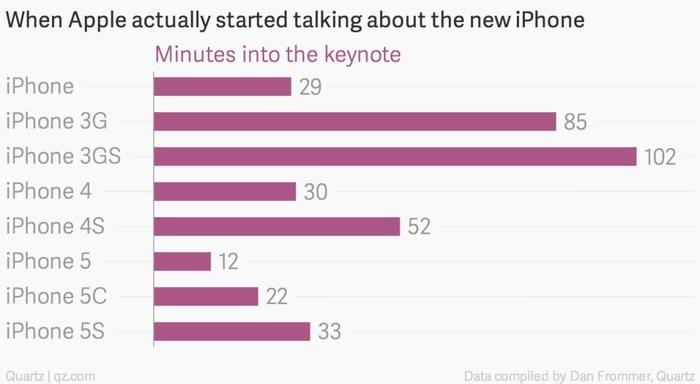 When-Apple-actually-started-talking-about-the-new-iPhone