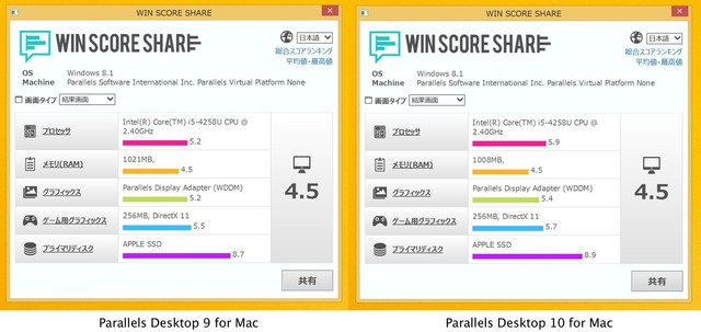 Parallels-Desktop-9-vs-10-Win-Score-Share2