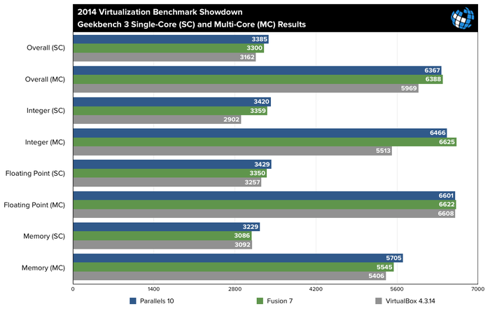 Parallels10-vs-Fusion7-vs-VirtualBox4-GeekBench