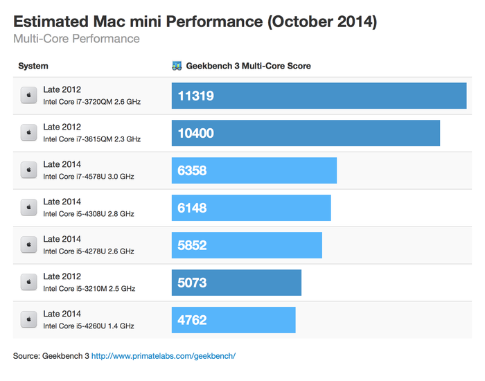 macmini-october-2014-multicore