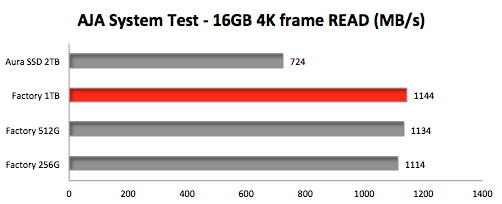 OWC-Aura-SSD-for-2013-Mac-Pro-2TB-QuickBench