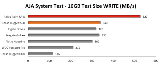 Thunderbolt-Storage-Benchmark-AJA-System-Mac-Write