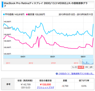 MBPRetinaの価格推移
