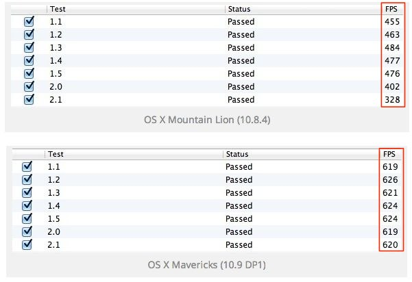 OS X Mavericksではグラフィックのfpsが2倍近くに