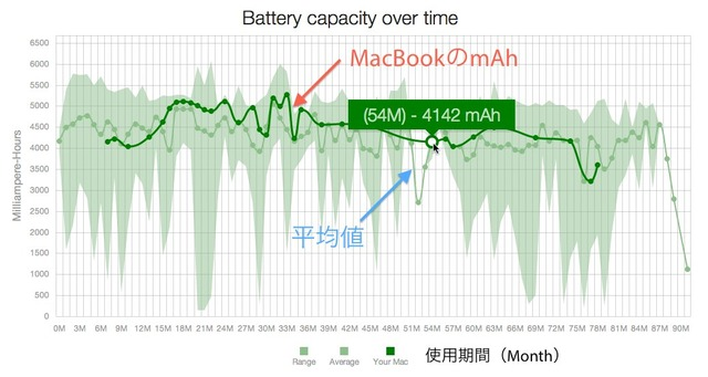 Battery-capacity-over-time-Graph
