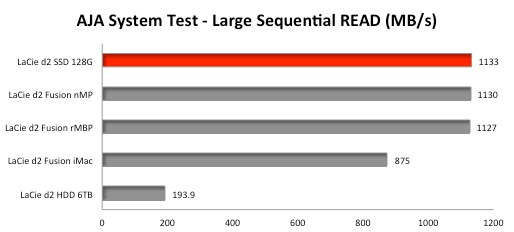 d2-Thunderbolt2-SSD-Upgarade-AJA-System-Test-READ