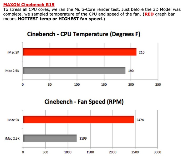 iMac-5K-and-2d5K-Cinebench-FanSpeed