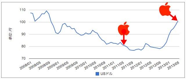 USドル/円の為替レートの推移(月次)