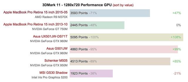 AMD-Radeon-R9-M370X-vs-GT-750M