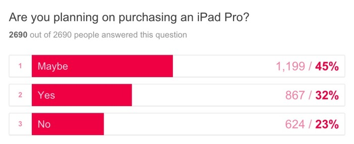 Are-You-Planning-on-Purchasing-an-iPad-Pro