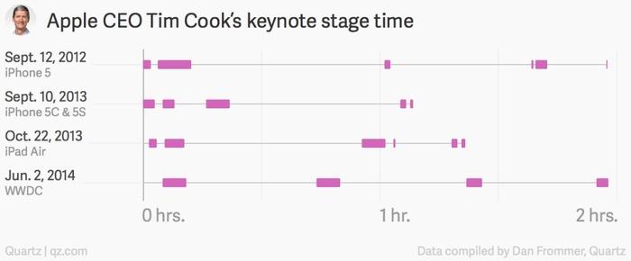Apple-CEO-Tim-Cook-keynote-stage-time