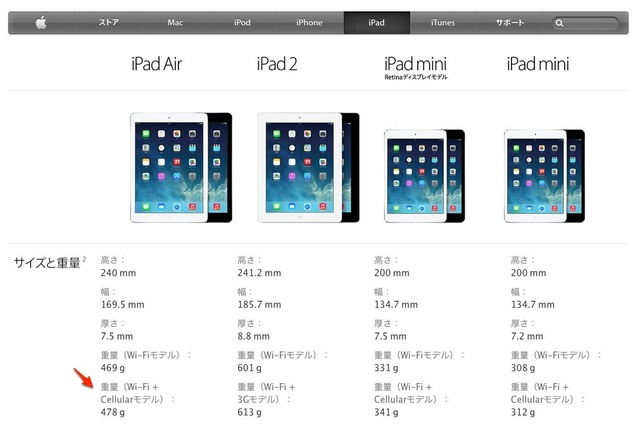 Apple-iPad-Airの重さWi-Fi版とCellular版 2