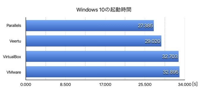 BootRacer-Windows10-on-VM