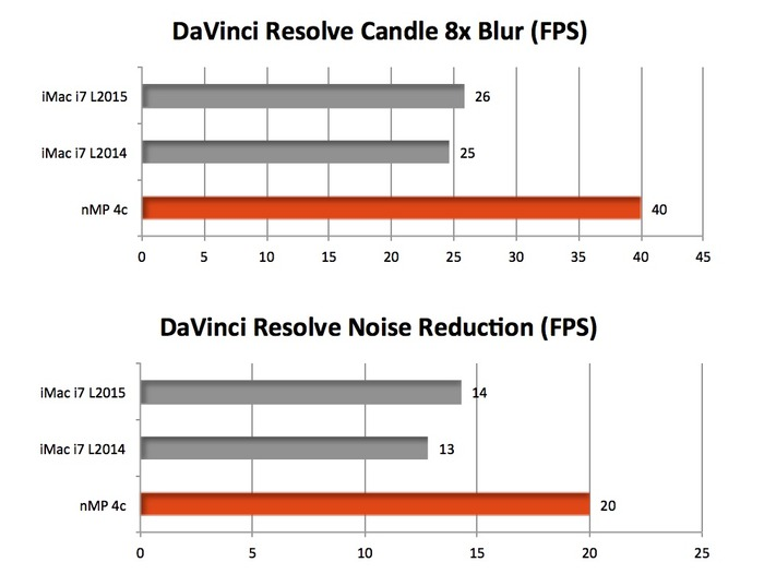 iMac-Retina-5K-Radeon-R9-M395X-vs-M295X-vs-D300-DaVinci