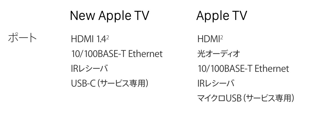 Apple-TV-A8-and-A5-Feature