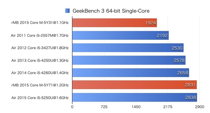 GeekBench-for-MacBook-and-Air-SIngle