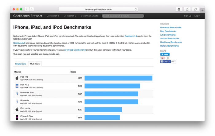 Geekbench-Browser-iPad-Pro-Benchmark