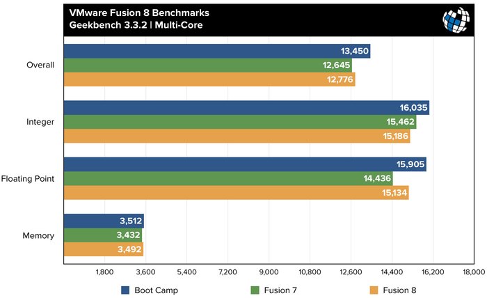 fusion-8-benchmarks-geekbench-mc