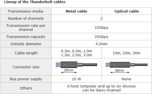 Metal-and-Optical-Thunderbolt-Cable
