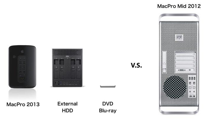 MacPro Mid 2012 vs 2013