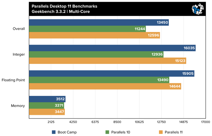 parallels-11-benchmarks-geekbench-mc