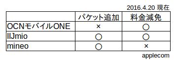 熊本地震MVNO対応