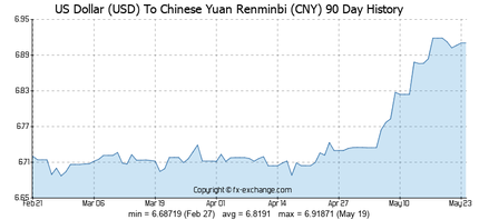 usd-cny-90-day-exchange-rates-history-graph
