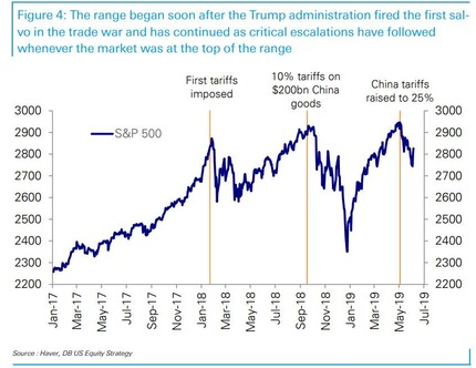 trade war market escalations_0