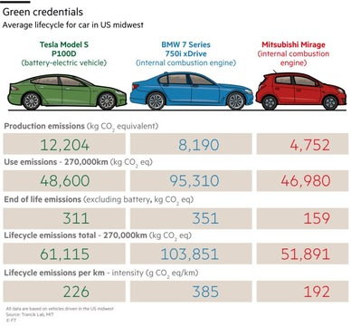 elec-cars-vs-standard-FT