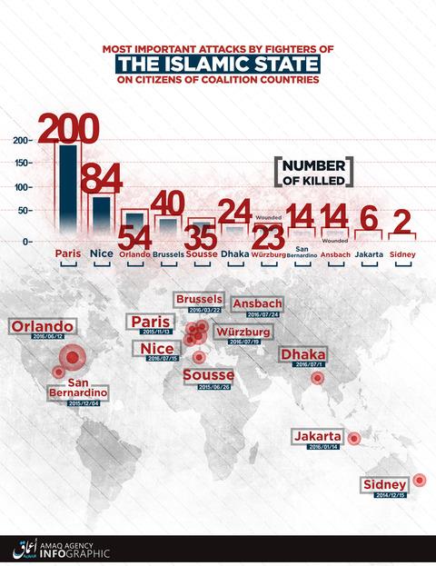 20160725_IS_有志連合の国々の市民に対する主な攻撃の統計