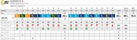 GOLF NETWORK+ Scorecard (2)