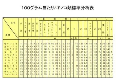 キノコ類標準分析表a