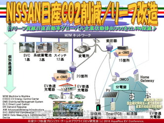 NISSAN日産CO2削減(2)/リーフ改造03